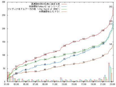 0804_A07_graph