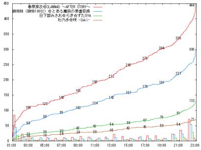 0805_A08_graph