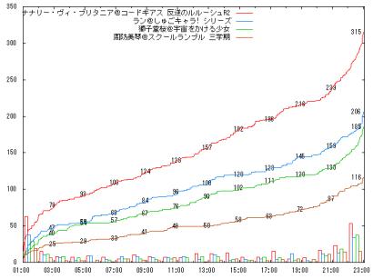 0805_A11_graph