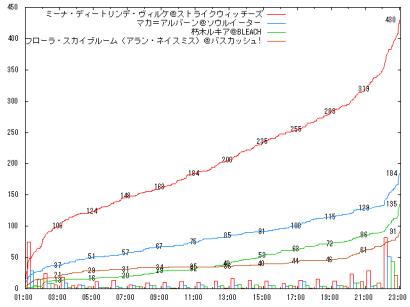 0806_A06_graph