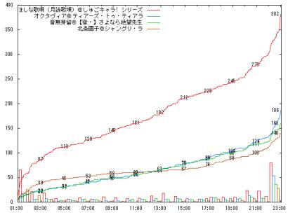 0806_A12_graph