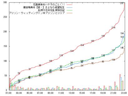 0807_B10_graph