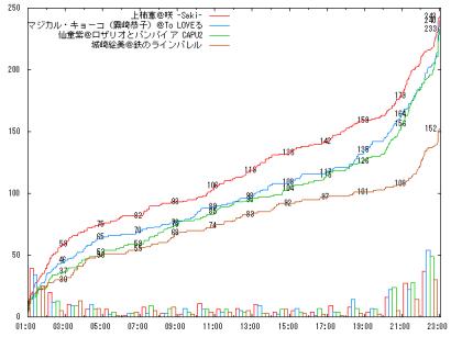 0810_C10_graph
