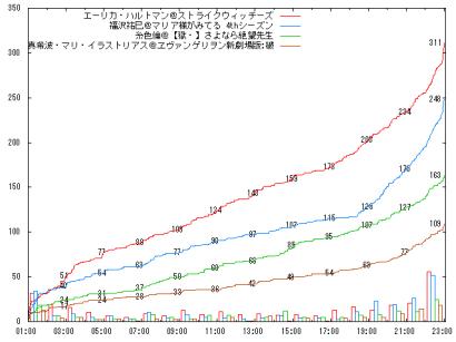 0817_D07_graph