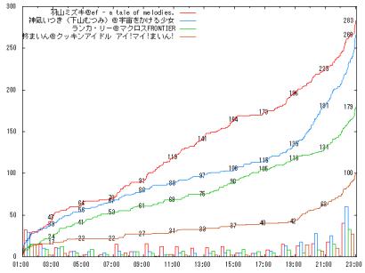 0817_D10_graph