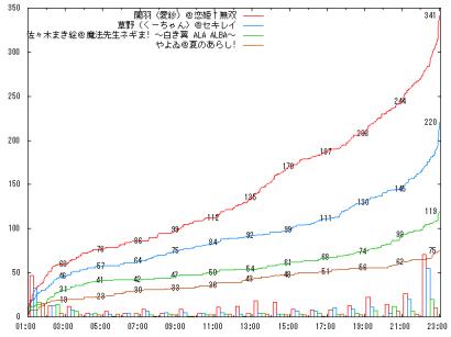 0818_D05_graph