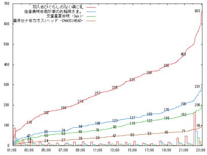 0819_D12_graph