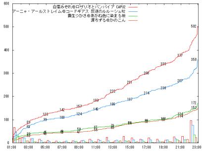 0823_F07_graph
