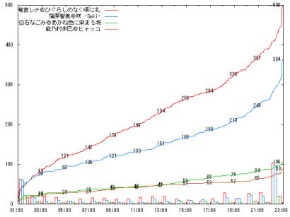 0831_H05_graph