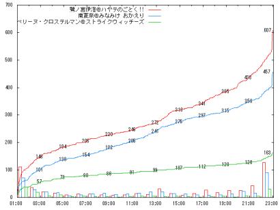 0905_B2-3_graph