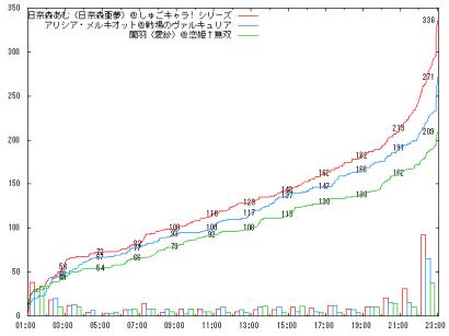 0908_D2-2_graph