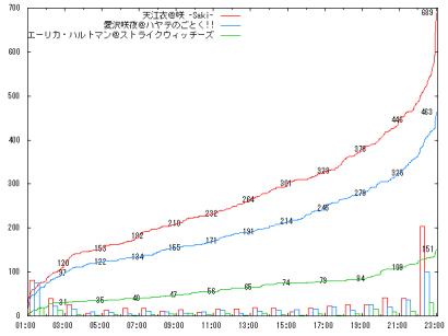 0909_D2-3_graph