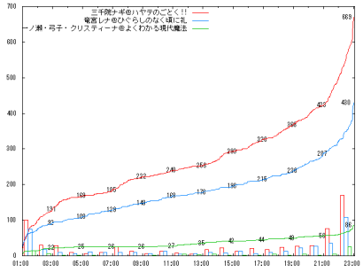 0917_H2-2_graph