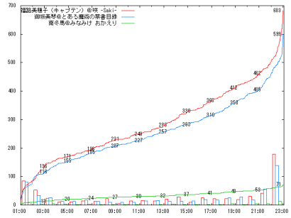 0918_G2-3_graph