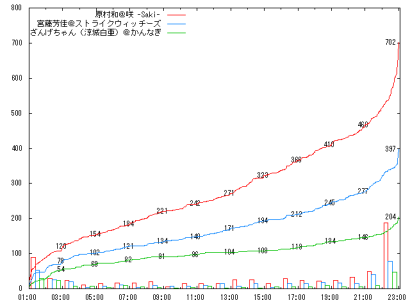 0918_H2-3_graph