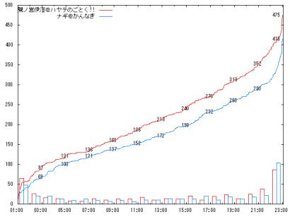 0921_B3-2_graph
