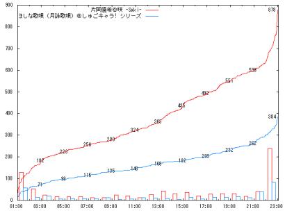 0922_A3-2_graph