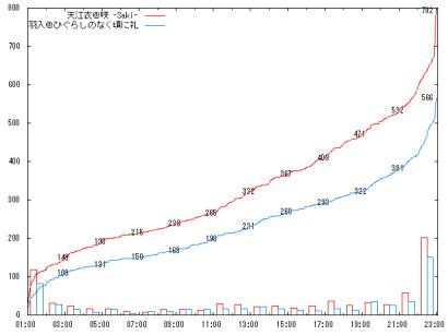 0923_D3-2_graph
