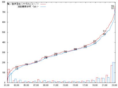 1001_Bf_graph