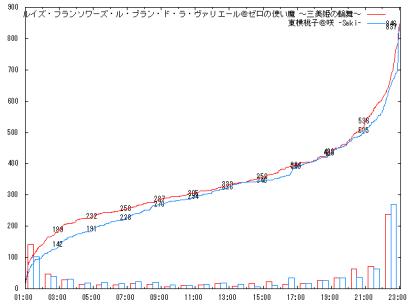 1002_Cf_graph