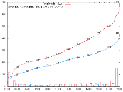 1003_Df_graph