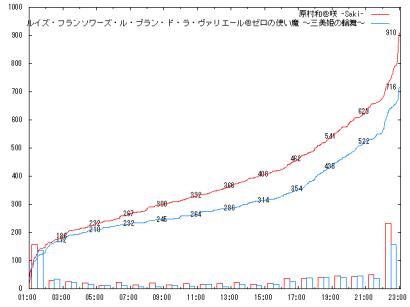 1010_Qf2_graph