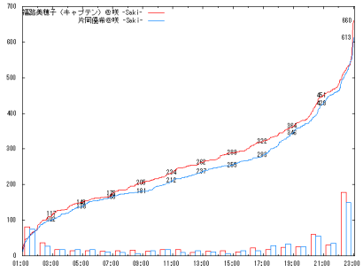 1011_Qf3_graph