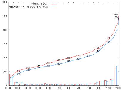 1015_Sf2_graph
